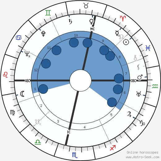 Solange Bertrand wikipedia, horoscope, astrology, instagram