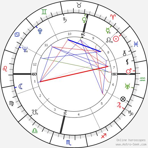 Solange Bertrand день рождения гороскоп, Solange Bertrand Натальная карта онлайн