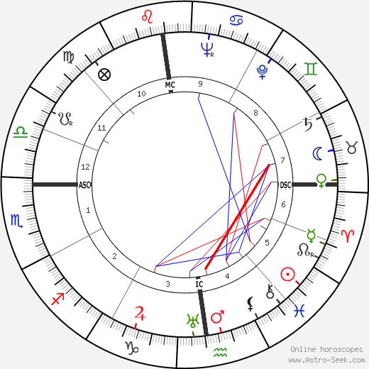 Teobaldo Depetrini astro natal birth chart, Teobaldo Depetrini horoscope, astrology