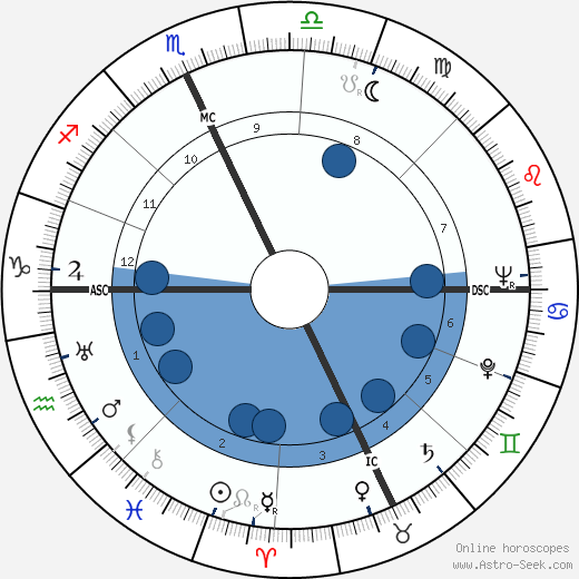 Tom McCall wikipedia, horoscope, astrology, instagram