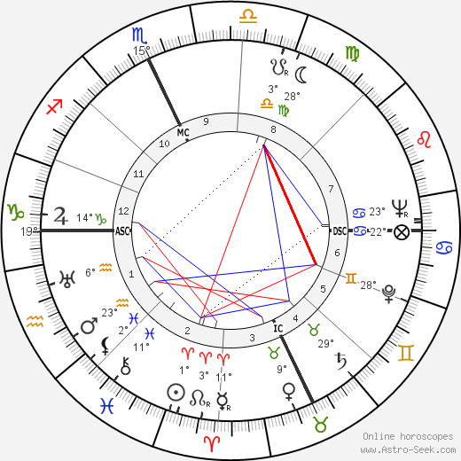 Tom McCall birth chart, biography, wikipedia 2017, 2018
