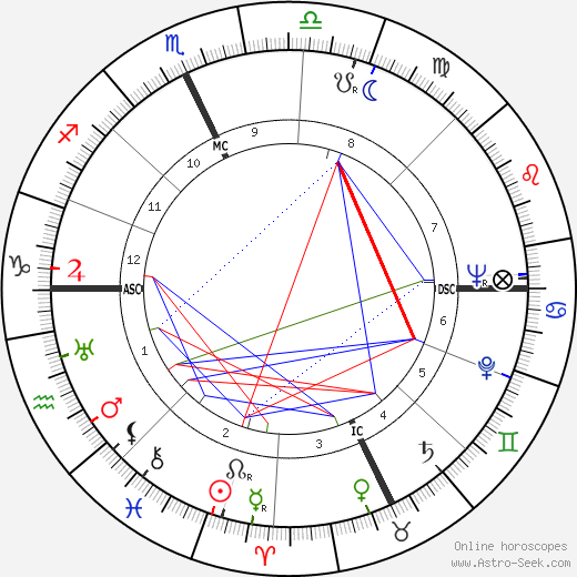 Tom McCall astro natal birth chart, Tom McCall horoscope, astrology