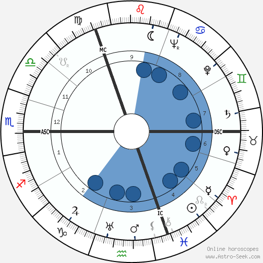 Werner Molders wikipedia, horoscope, astrology, instagram