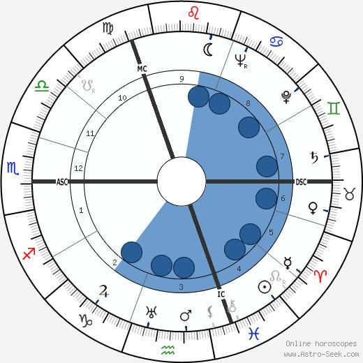 Werner Molders wikipedia, horoscope, astrology, instagram