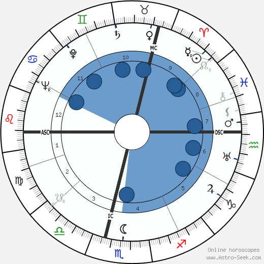 William G. Gray wikipedia, horoscope, astrology, instagram