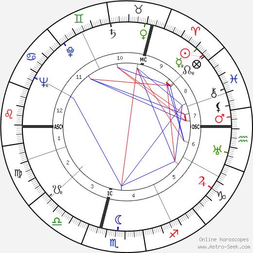 William G. Gray день рождения гороскоп, William G. Gray Натальная карта онлайн