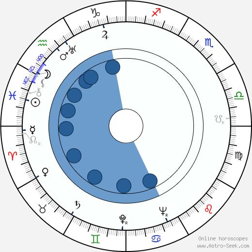 Zack Schwartz wikipedia, horoscope, astrology, instagram