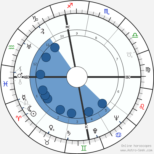 Adriano Buzzati-Traverso wikipedia, horoscope, astrology, instagram
