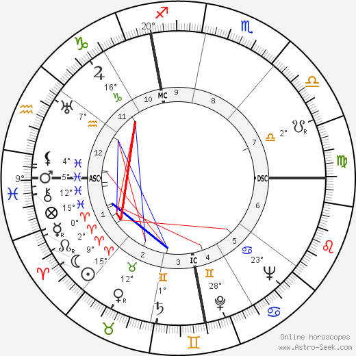 Adriano Buzzati-Traverso birth chart, biography, wikipedia 2018, 2019