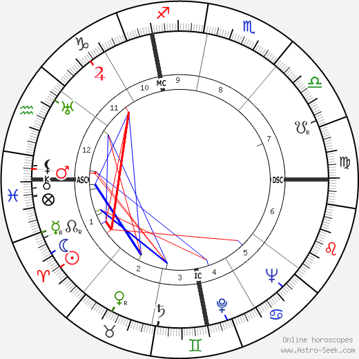 Adriano Buzzati-Traverso astro natal birth chart, Adriano Buzzati-Traverso horoscope, astrology