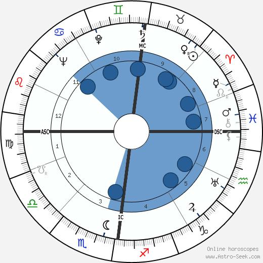 Albercht Krügel wikipedia, horoscope, astrology, instagram