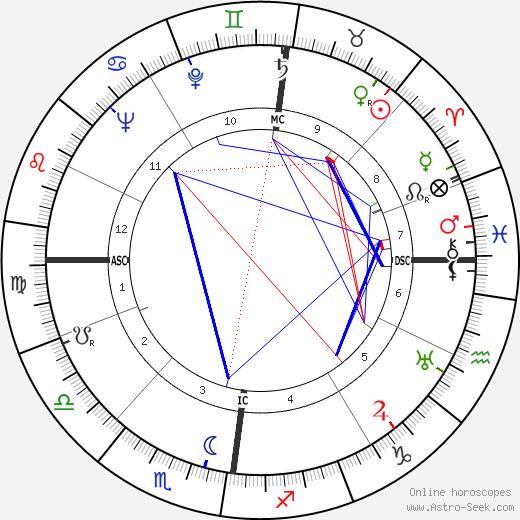 Albercht Krügel birth chart, Albercht Krügel astro natal horoscope, astrology
