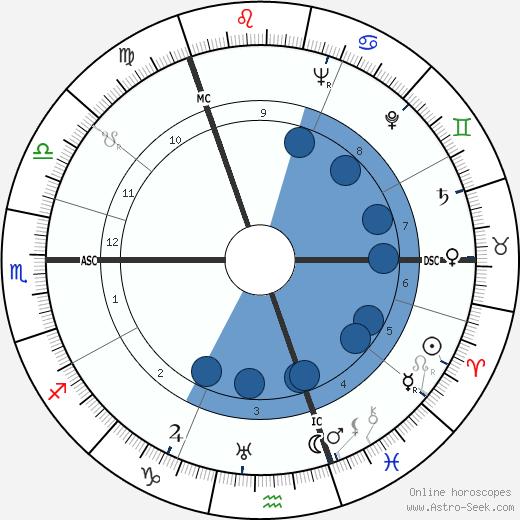 Benny Lynch wikipedia, horoscope, astrology, instagram
