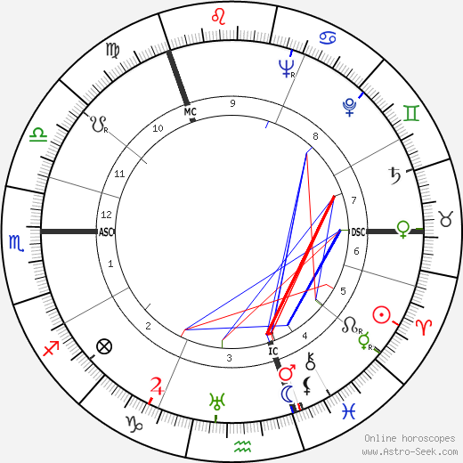 Benny Lynch tema natale, oroscopo, Benny Lynch oroscopi gratuiti, astrologia