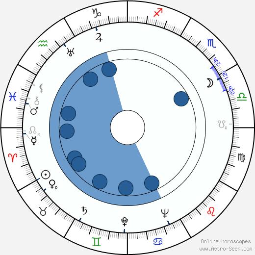 Dick Wessel wikipedia, horoscope, astrology, instagram