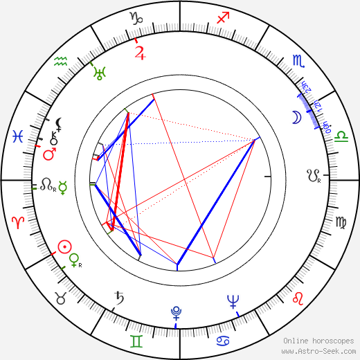 Dick Wessel birth chart, Dick Wessel astro natal horoscope, astrology
