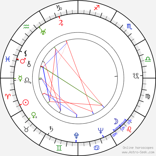 Erih Kos astro natal birth chart, Erih Kos horoscope, astrology