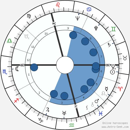 Ernst Klever wikipedia, horoscope, astrology, instagram