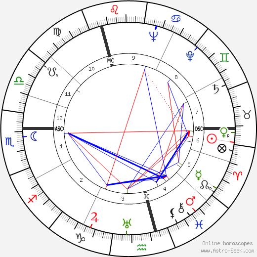 Ernst Klever birth chart, Ernst Klever astro natal horoscope, astrology