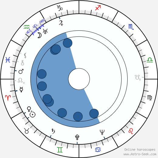 Ferdinand Šnajberk wikipedia, horoscope, astrology, instagram