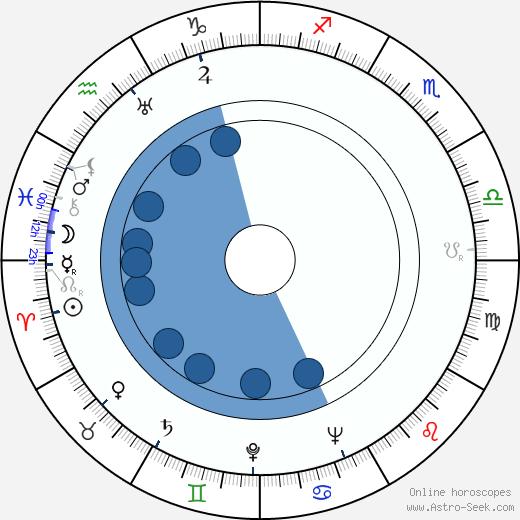 Gene Ramey wikipedia, horoscope, astrology, instagram