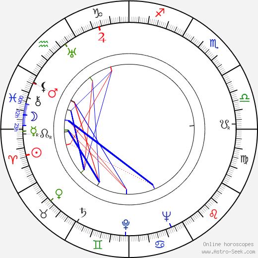 Gene Ramey день рождения гороскоп, Gene Ramey Натальная карта онлайн