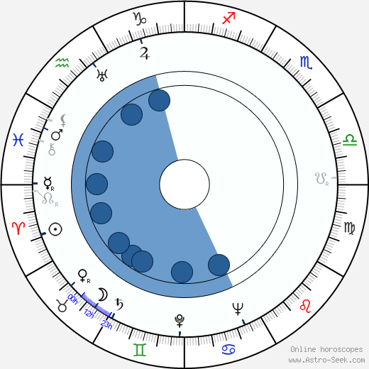 George Lowther wikipedia, horoscope, astrology, instagram