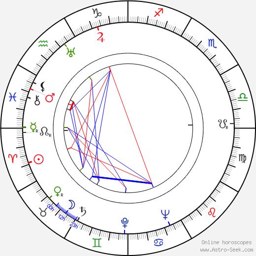 George Lowther день рождения гороскоп, George Lowther Натальная карта онлайн