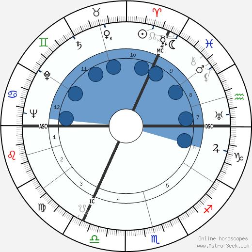 Hans Diergarten wikipedia, horoscope, astrology, instagram