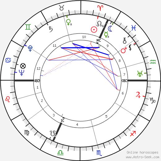 Hans Diergarten день рождения гороскоп, Hans Diergarten Натальная карта онлайн