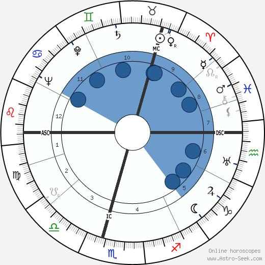 Hugh McLaren wikipedia, horoscope, astrology, instagram