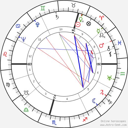Hugh McLaren tema natale, oroscopo, Hugh McLaren oroscopi gratuiti, astrologia