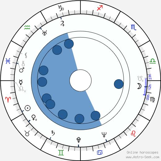 János Kerekes wikipedia, horoscope, astrology, instagram