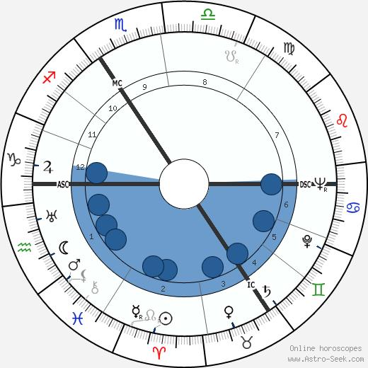 John Blofeld wikipedia, horoscope, astrology, instagram