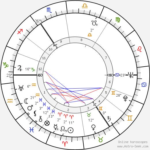 John Blofeld tema natale, biography, Biografia da Wikipedia 2020, 2021