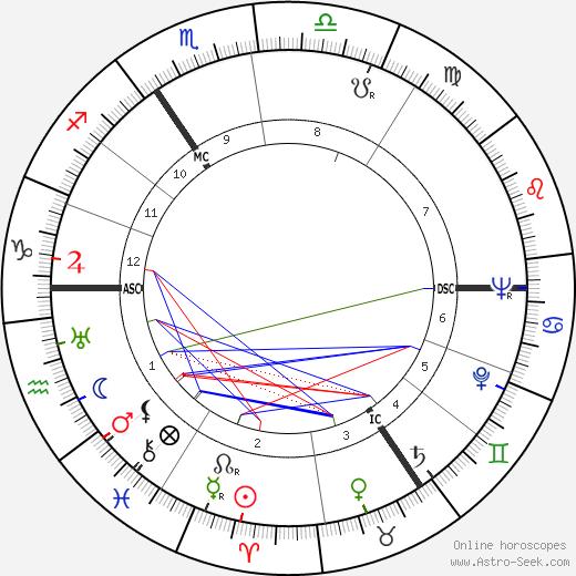 John Blofeld tema natale, oroscopo, John Blofeld oroscopi gratuiti, astrologia