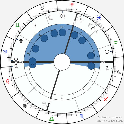 John Howard wikipedia, horoscope, astrology, instagram