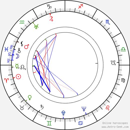 Josef Kaňkovský день рождения гороскоп, Josef Kaňkovský Натальная карта онлайн