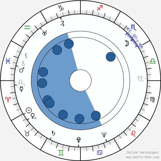 Josef Meinrad wikipedia, horoscope, astrology, instagram
