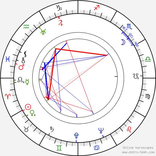 Josef Meinrad astro natal birth chart, Josef Meinrad horoscope, astrology