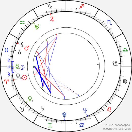 Kamil Olšovský birth chart, Kamil Olšovský astro natal horoscope, astrology