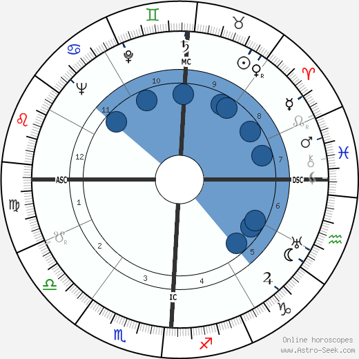 Kenneth Joe Hodson wikipedia, horoscope, astrology, instagram