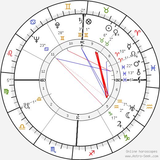 Kenneth Joe Hodson birth chart, biography, wikipedia 2019, 2020