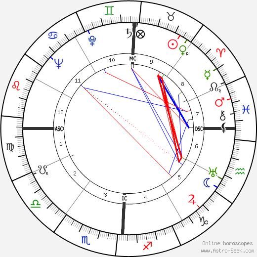 Kenneth Joe Hodson tema natale, oroscopo, Kenneth Joe Hodson oroscopi gratuiti, astrologia