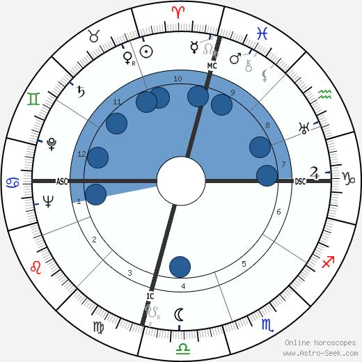 Kenneth K. Carpenter wikipedia, horoscope, astrology, instagram