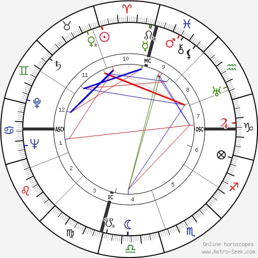 Kenneth K. Carpenter день рождения гороскоп, Kenneth K. Carpenter Натальная карта онлайн