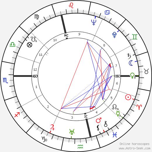 Lise Delamare birth chart, Lise Delamare astro natal horoscope, astrology