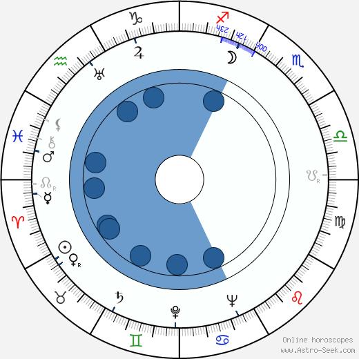 Ljuba Hermanová wikipedia, horoscope, astrology, instagram