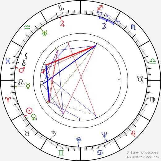 Ljuba Hermanová день рождения гороскоп, Ljuba Hermanová Натальная карта онлайн