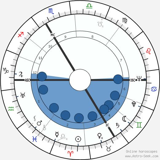 Oleg Cassini wikipedia, horoscope, astrology, instagram